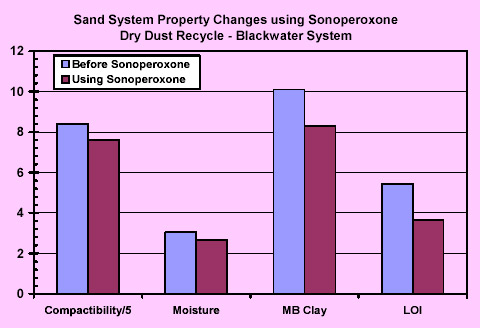 Sand System Property Changes using SonoperoxoneDry Dust Recycle - Blackwater System
