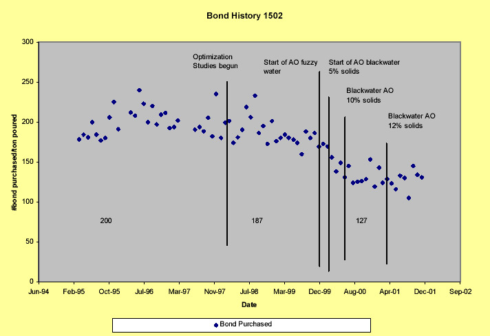 Bond History 1502