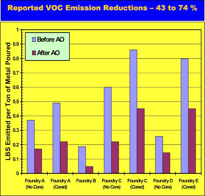 Reported VOC emissions